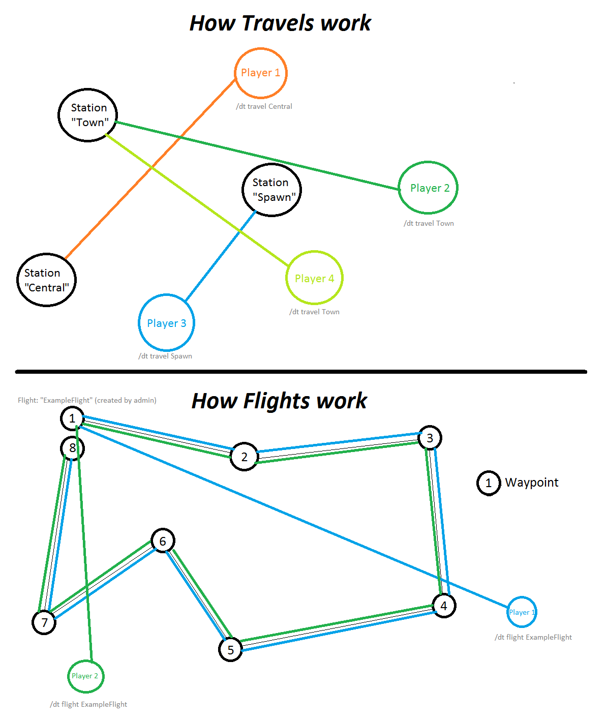 Figure: How flights and travels work